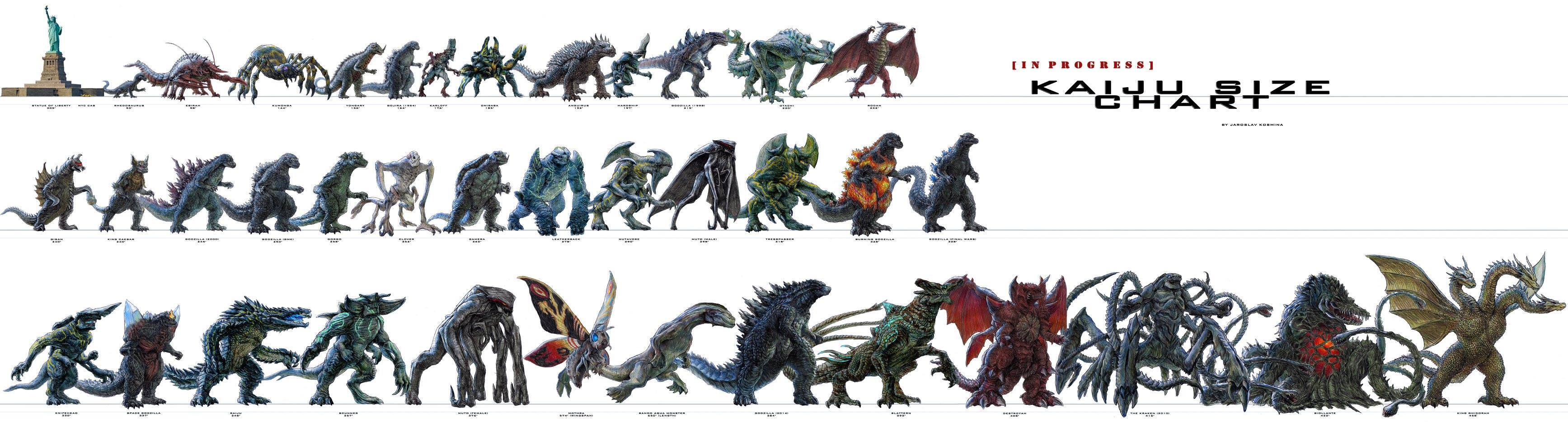Kaiju Size Chart by Jaroslav Kosmina. Used with Permission.